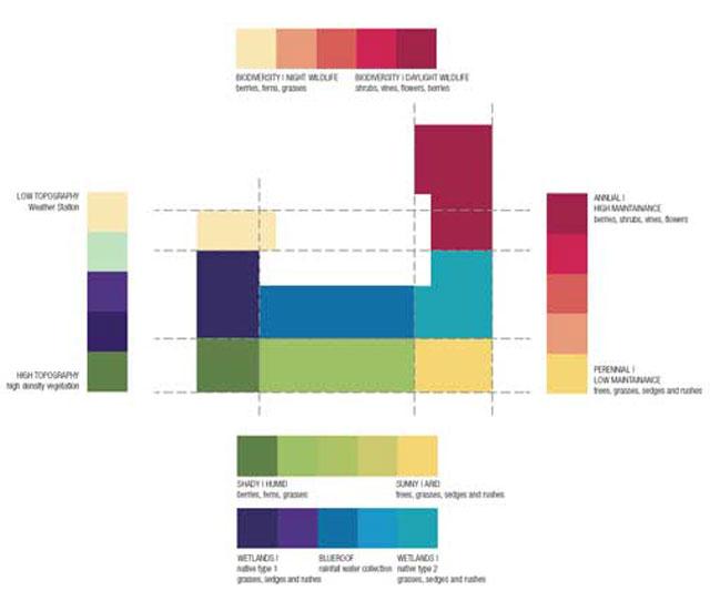 Matrix-Ecology-Continuous-Differentiation_web